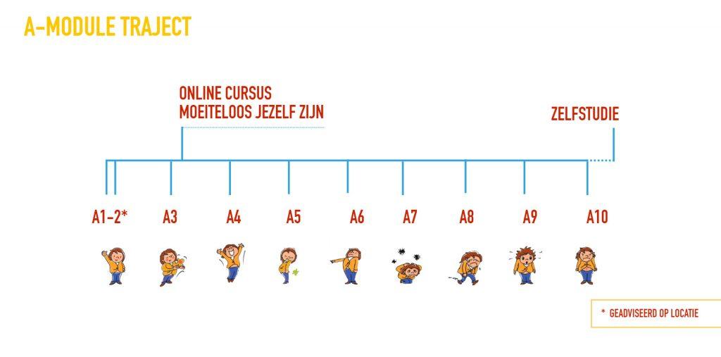 A-modules def